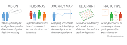 Service design thinking and tools brightspot strategy in february malvernweather Choice Image