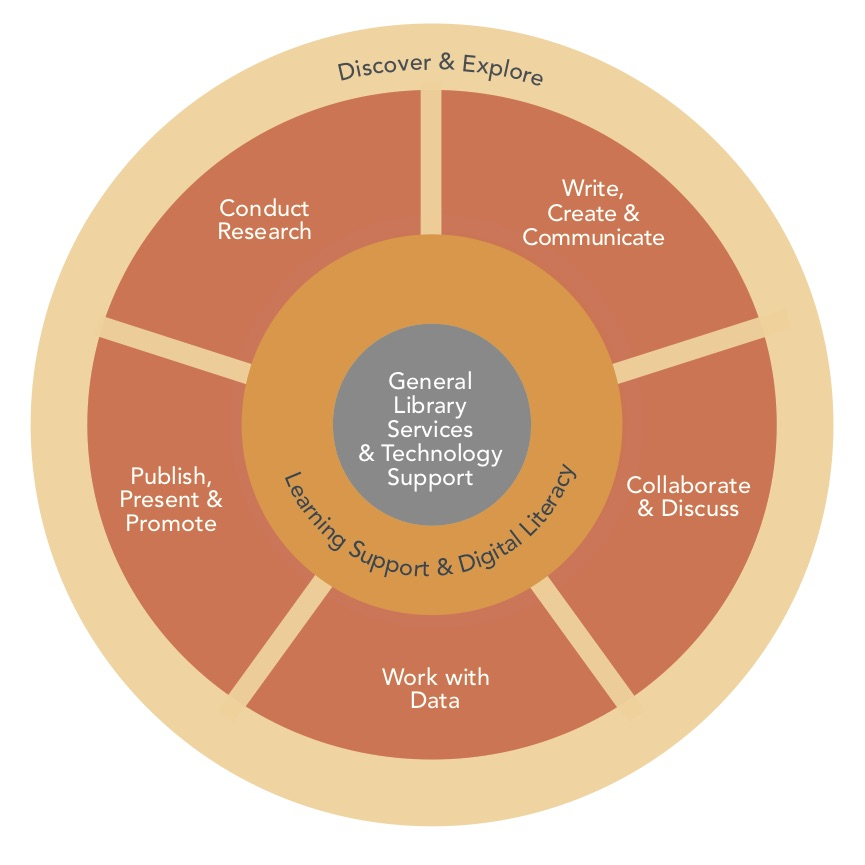 Integrated Student Services: 12 Service Model Best Practices
